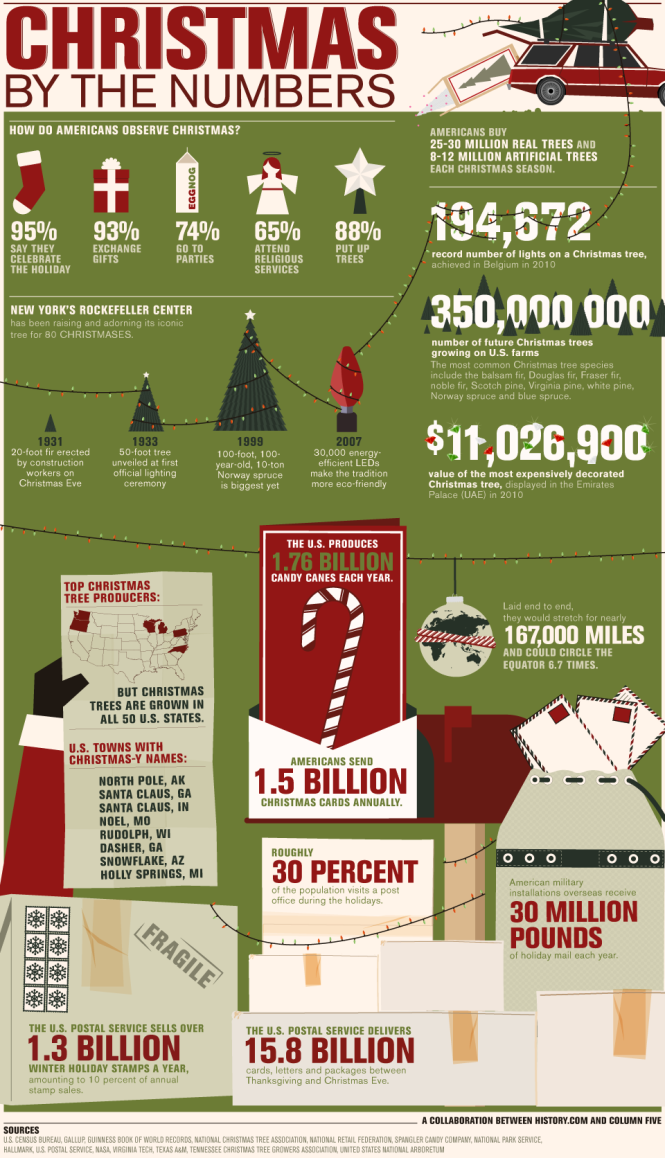 Christmas By The Numbers